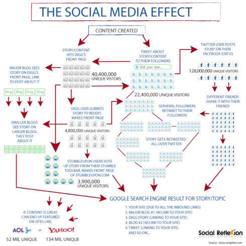 Social Media Effect_Infographic